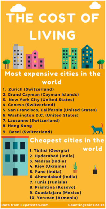 The Cheapest And Most Expensive Cities In The World